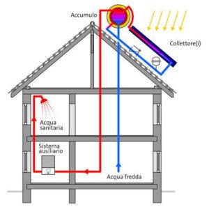 impianto solare termico circolazione naturale